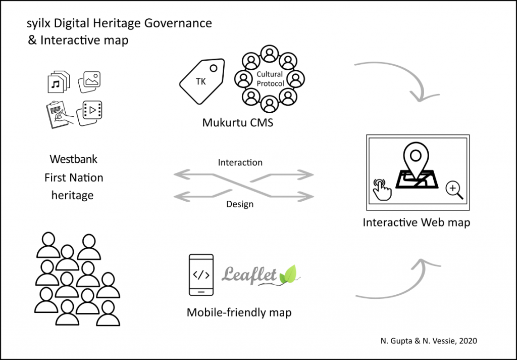 syilx Digital Heritage Governance Interactive Web map,